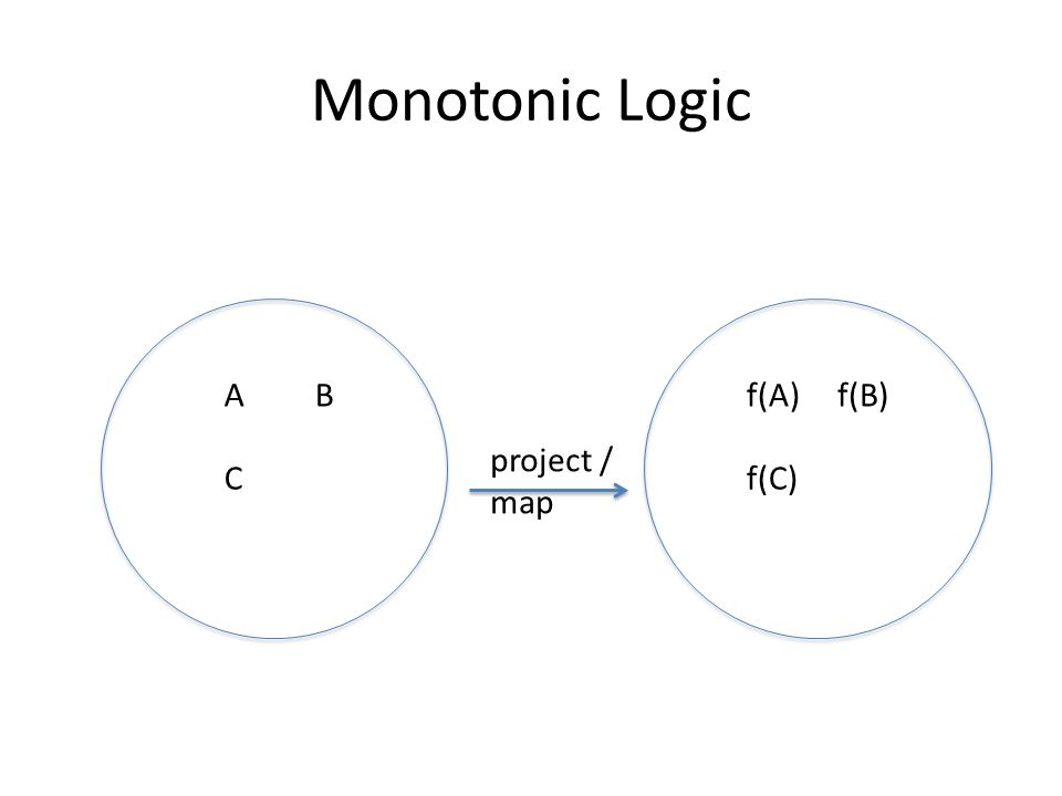 Monotonic Logic AB C project / map f(A)f(B) f(C)