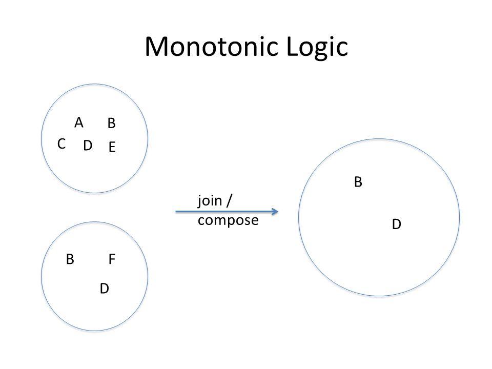 Monotonic Logic A B C D E B D B D join / compose F