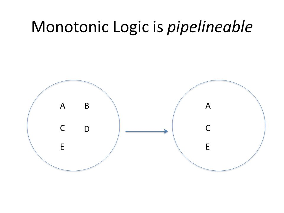 Monotonic Logic is pipelineable AB C E D A C E