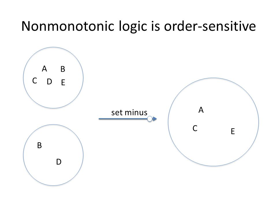 Nonmonotonic logic is order-sensitive A B C D E B D set minus A C E