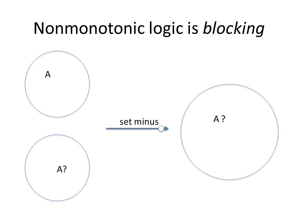 Nonmonotonic logic is blocking A set minus A ? A?