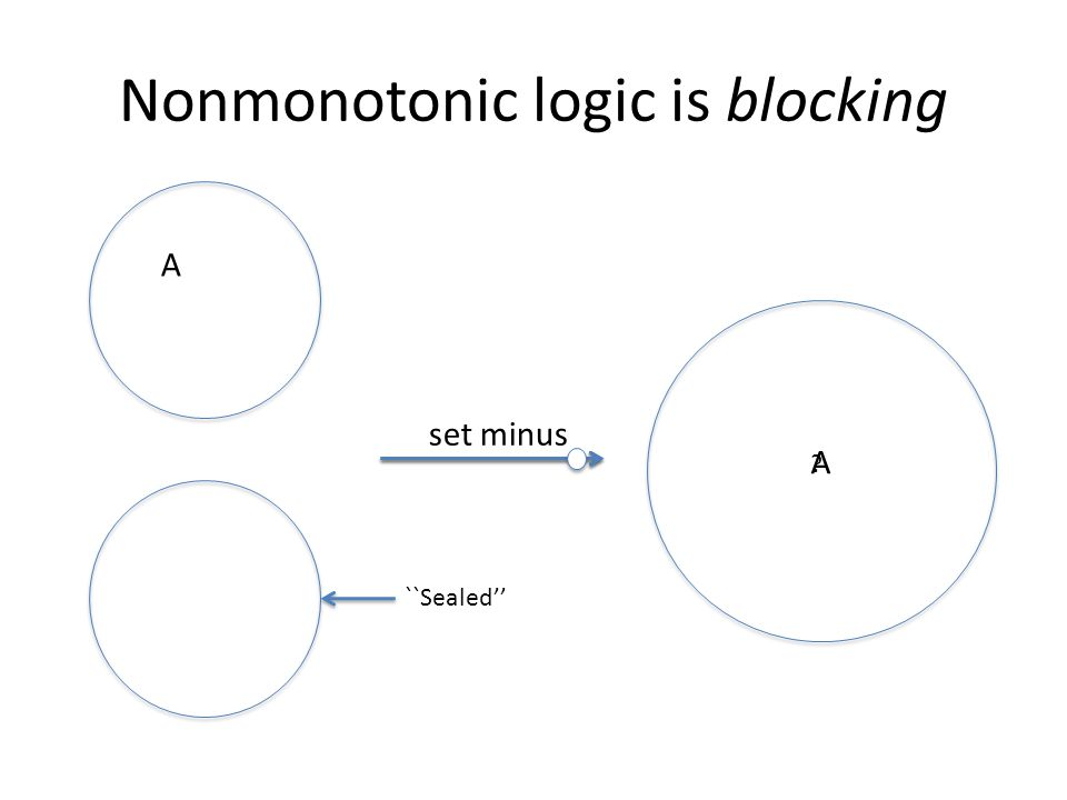Nonmonotonic logic is blocking A set minus A ? ``Sealed''