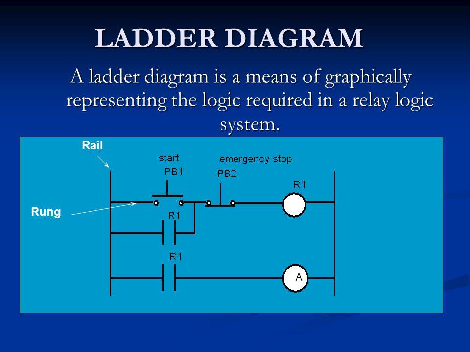PLC WIRING DIAGRAM External switches Stored program 010220 11 01 02 03 11 12 C PLCInput Output A B