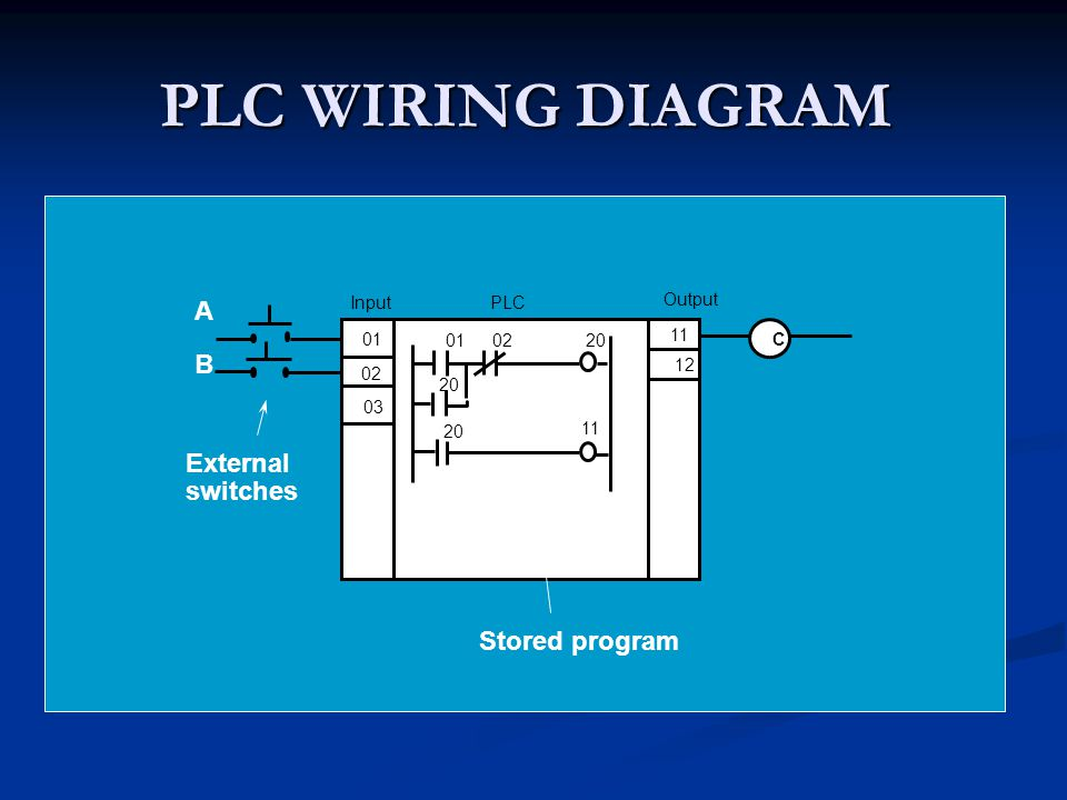 SCAN A PLC resolves the logic of a ladder diagram (program) rung by rung, from the top to the bottom.