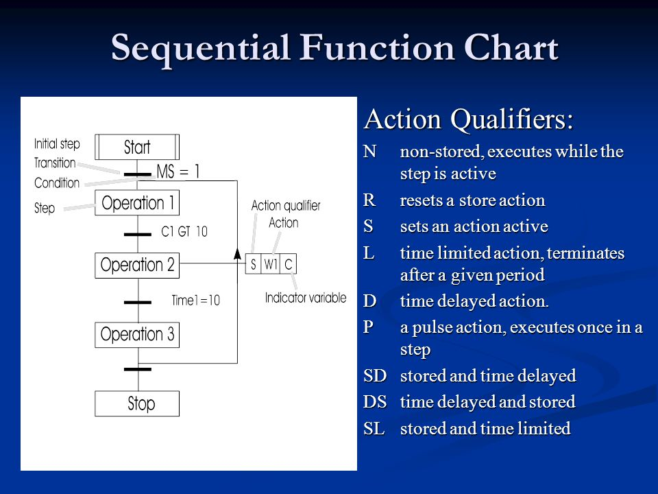 Sequential Function Chart Action Qualifiers: Nnon-stored, executes while the step is active Rresets a store action Ssets an action active Ltime limite