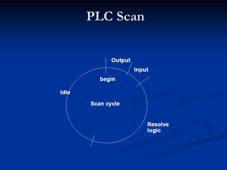 PLC Scan begin Input Output Resolve logic Idle Scan cycle