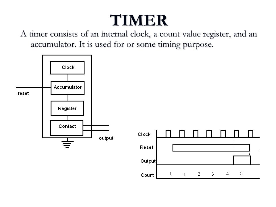 TIMER A timer consists of an internal clock, a count value register, and an accumulator. It is used for or some timing purpose. Time 5 seconds.