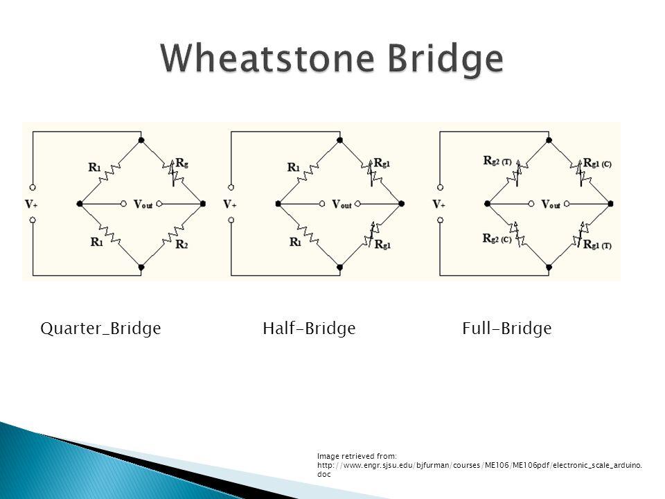 Quarter_Bridge Half-Bridge Full-Bridge Image retrieved from: http://www.engr.sjsu.edu/bjfurman/courses/ME106/ME106pdf/electronic_scale_arduino.