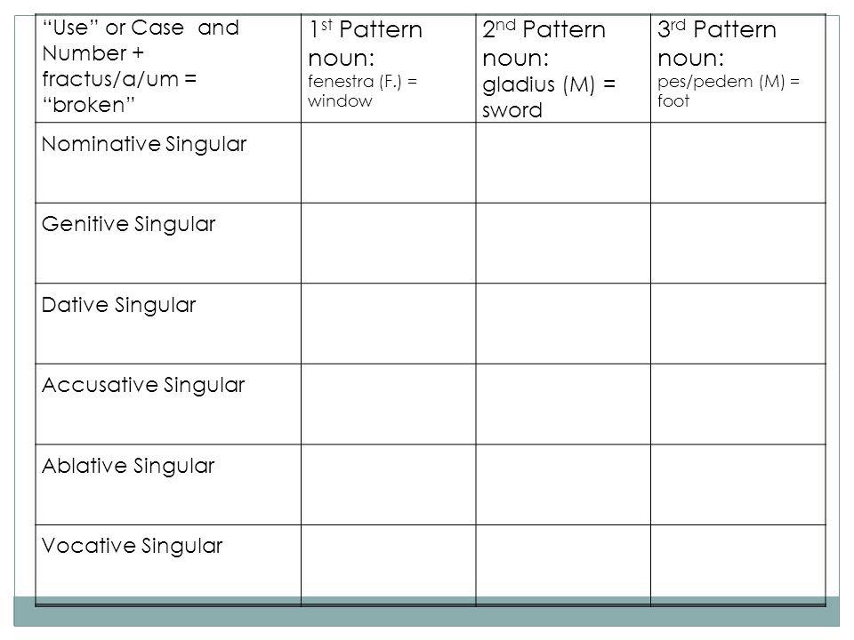 Use or Case and Number + fractus/a/um = broken 1 st Pattern noun: fenestra (F.) = window 2 nd Pattern noun: gladius (M) = sword 3 rd Pattern noun: pes/pedem (M) = foot Nominative Singular Genitive Singular Dative Singular Accusative Singular Ablative Singular Vocative Singular