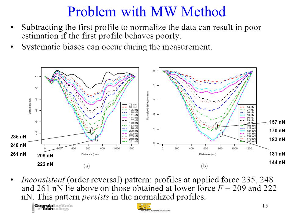 15 Problem with MW Method Subtracting the first profile to normalize the data can result in poor estimation if the first profile behaves poorly.
