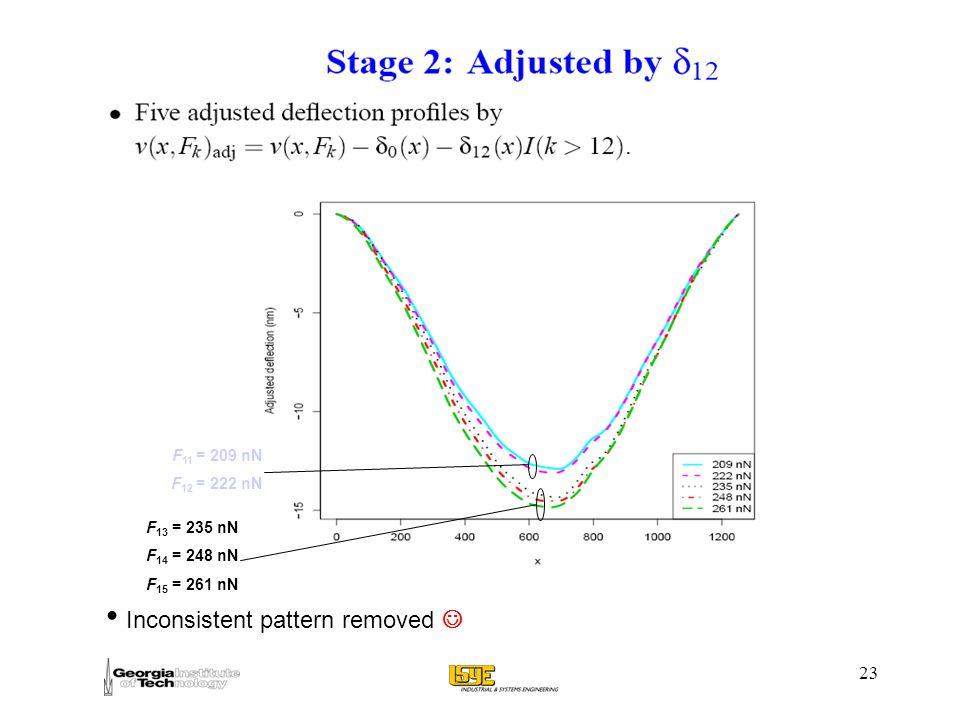 23 F 13 = 235 nN F 14 = 248 nN F 15 = 261 nN F 11 = 209 nN F 12 = 222 nN Inconsistent pattern removed