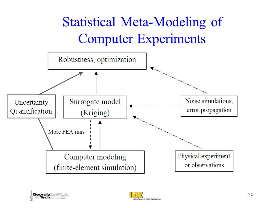 50 Uncertainty Quantification Statistical Meta-Modeling of Computer Experiments