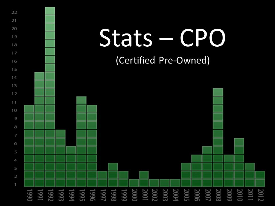 Stats – CPO (Certified Pre-Owned)