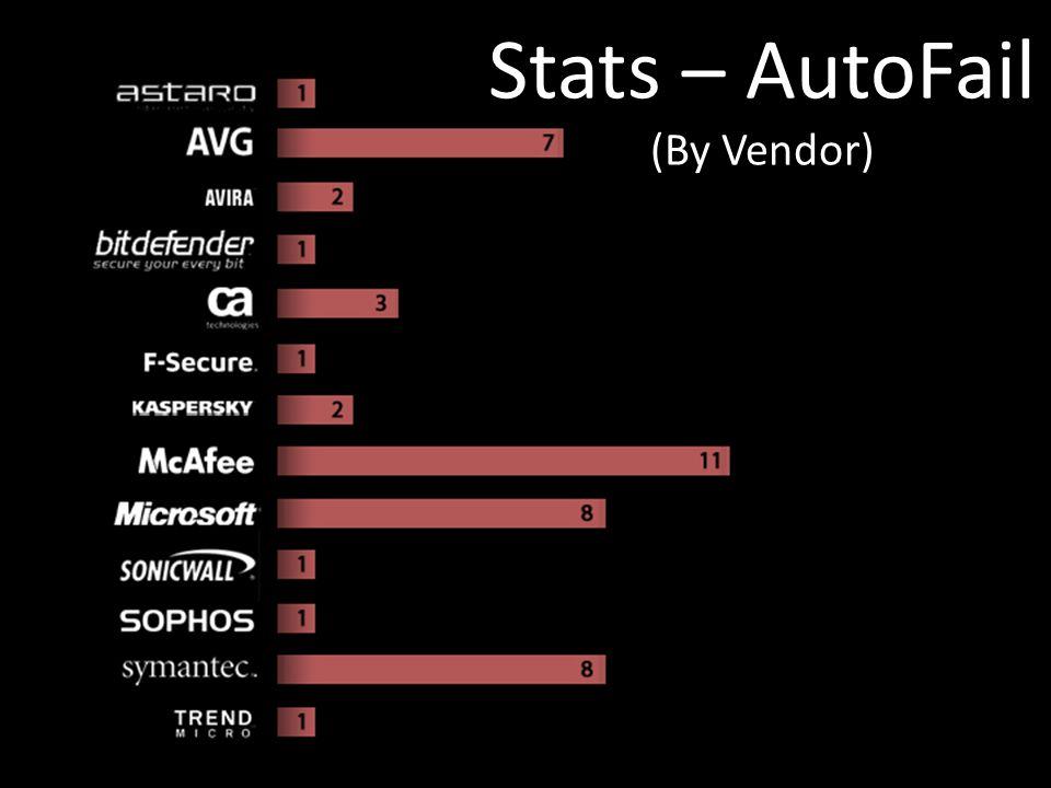 Stats – AutoFail (By Vendor)