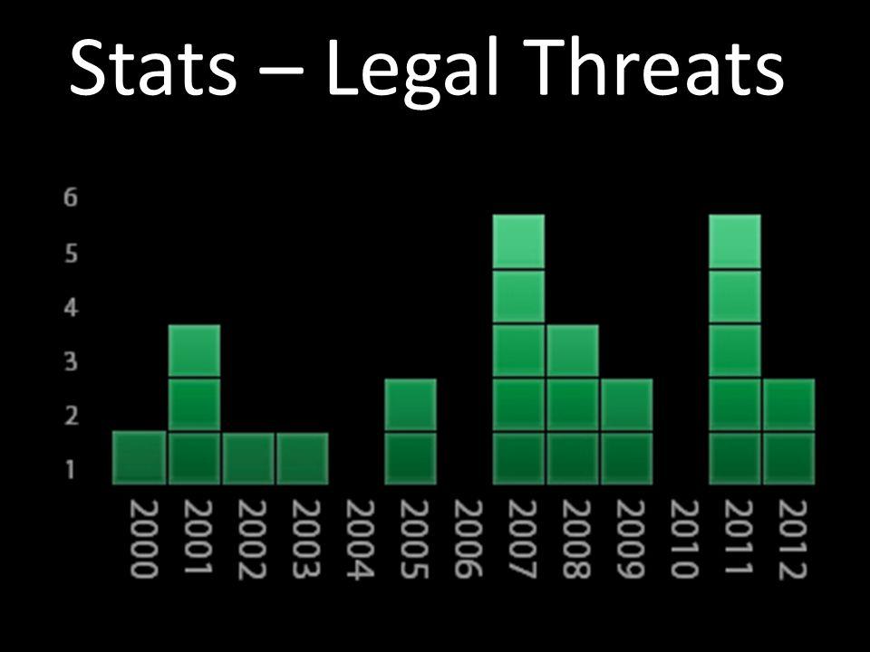 Stats – Legal Threats
