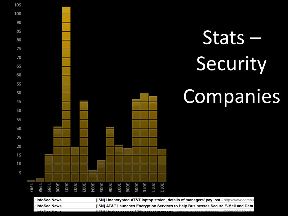 Stats – Security Companies