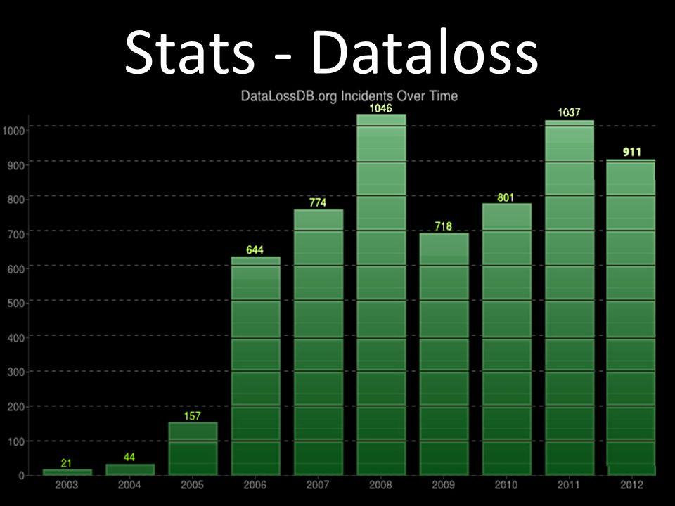 Stats - Dataloss