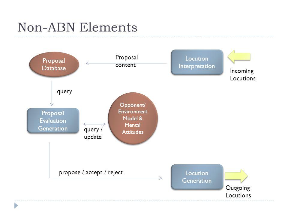 Non-ABN Elements Proposal Database Locution Interpretation Opponent/ Environment Model & Mental Attitudes Proposal Evaluation Generation Locution Gene