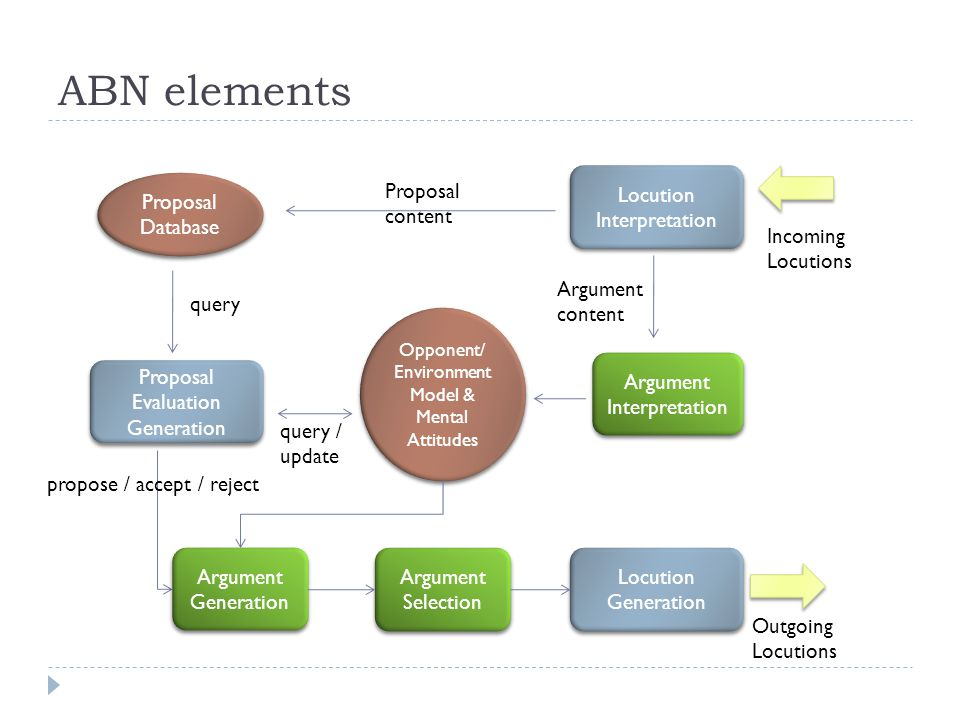 ABN elements Proposal Database Locution Interpretation Opponent/ Environment Model & Mental Attitudes Proposal Evaluation Generation Locution Generati