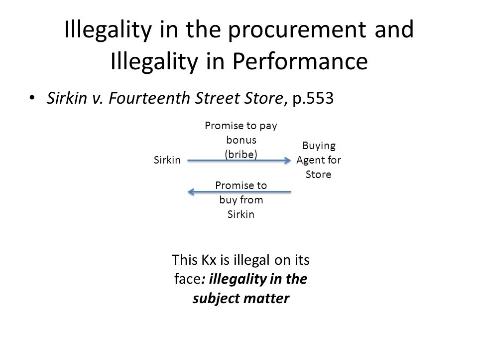 Illegality in the procurement and Illegality in Performance Sirkin v.
