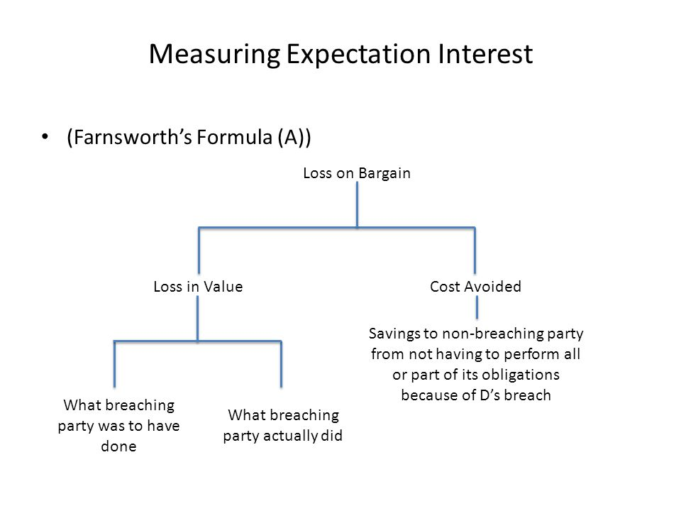 Measuring Expectation Interest (Farnsworth's Formula (A)) Loss on Bargain Loss in Value What breaching party was to have done What breaching party actually did Cost Avoided Savings to non-breaching party from not having to perform all or part of its obligations because of D's breach