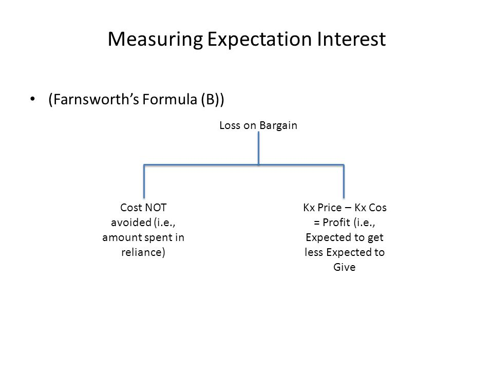 Measuring Expectation Interest (Farnsworth's Formula (B)) Loss on Bargain Cost NOT avoided (i.e., amount spent in reliance) Kx Price – Kx Cos = Profit (i.e., Expected to get less Expected to Give