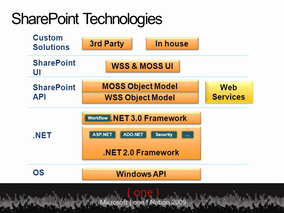 SharePoint Technologies.NET 2.0 Framework ASP.NETADO.NETSecurity.NET 3.0 Framework Workflow WSS & MOSS UI Windows API OS.NET SharePoint API … Web Services SharePoint UI Custom Solutions 3rd Party In house WSS Object Model MOSS Object Model