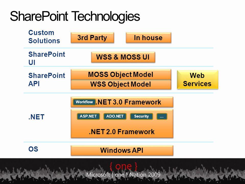 SharePoint Technologies.NET 2.0 Framework ASP.NETADO.NETSecurity.NET 3.0 Framework Workflow WSS & MOSS UI Windows API OS.NET SharePoint API … Web Serv