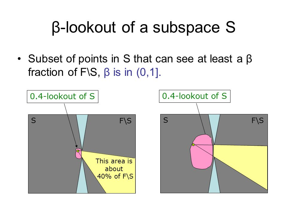 β-lookout of a subspace S Subset of points in S that can see at least a β fraction of F\S, β is in (0,1].