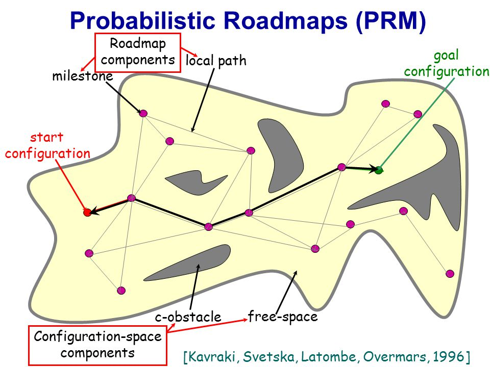 Probabilistic Roadmaps (PRM) [Kavraki, Svetska, Latombe, Overmars, 1996] start configuration goal configuration free-space c-obstacle Configuration-space components milestone local path Roadmap components