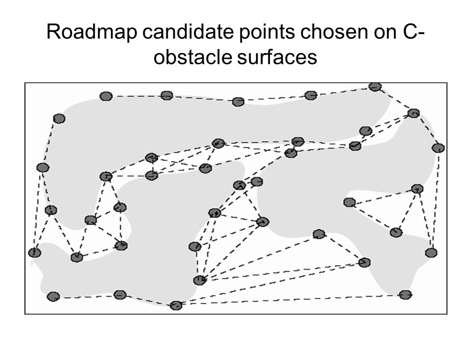 Roadmap candidate points chosen on C- obstacle surfaces