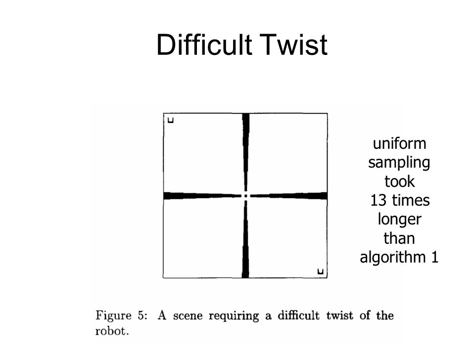 Difficult Twist uniform sampling took 13 times longer than algorithm 1