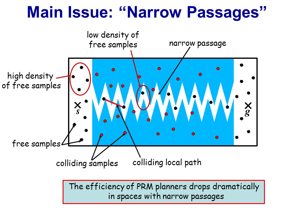 Main Issue: Narrow Passages free samples colliding samples colliding local path narrow passage low density of free samples high density of free samples The efficiency of PRM planners drops dramatically in spaces with narrow passages