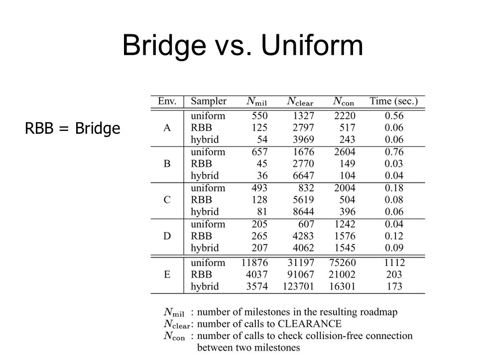 Bridge vs. Uniform RBB = Bridge