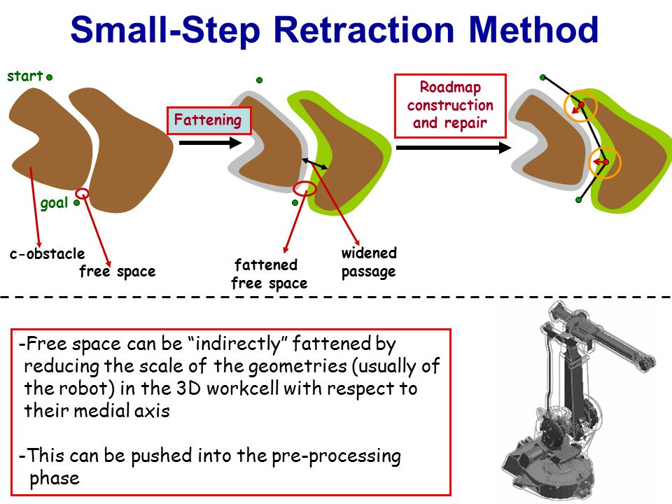Small-Step Retraction Method Roadmap construction and repair fattened free space widened passage Fattening free space c-obstacle start goal -Free space can be indirectly fattened by reducing the scale of the geometries (usually of the robot) in the 3D workcell with respect to their medial axis -This can be pushed into the pre-processing phase