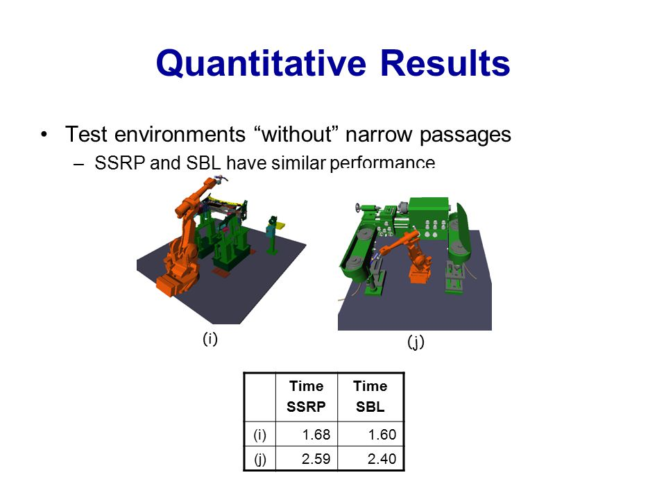 Quantitative Results Test environments without narrow passages –SSRP and SBL have similar performance Time SSRP Time SBL (i)1.681.60 (j)2.592.40 (i) (j)