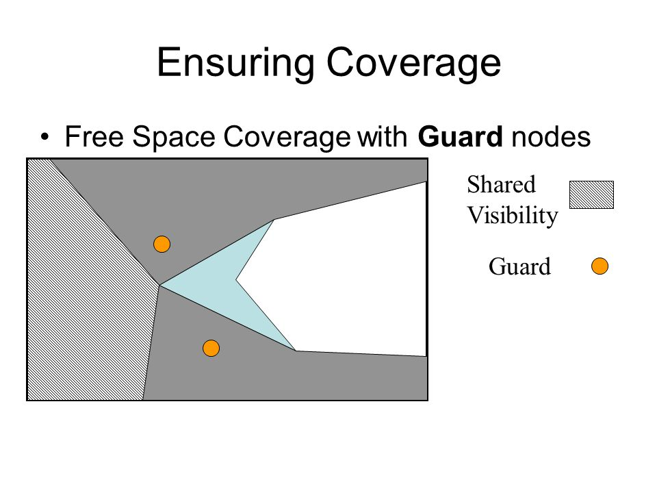 Ensuring Coverage Free Space Coverage with Guard nodes Shared Visibility Guard
