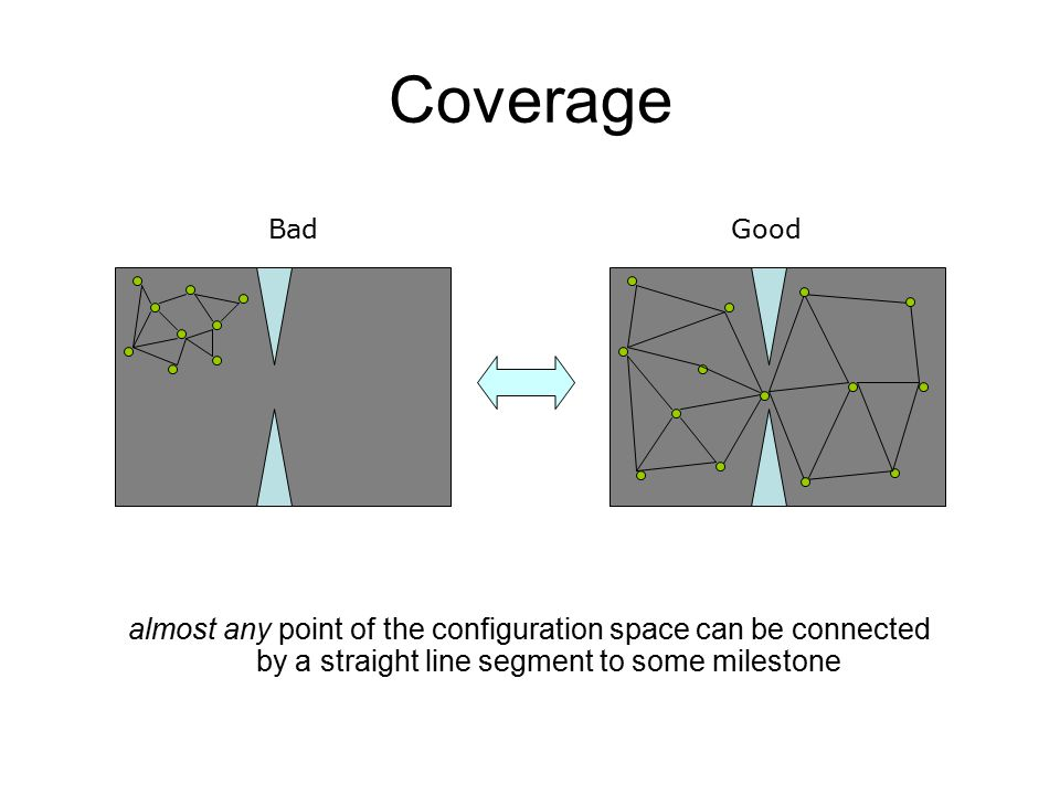 Coverage almost any point of the configuration space can be connected by a straight line segment to some milestone BadGood