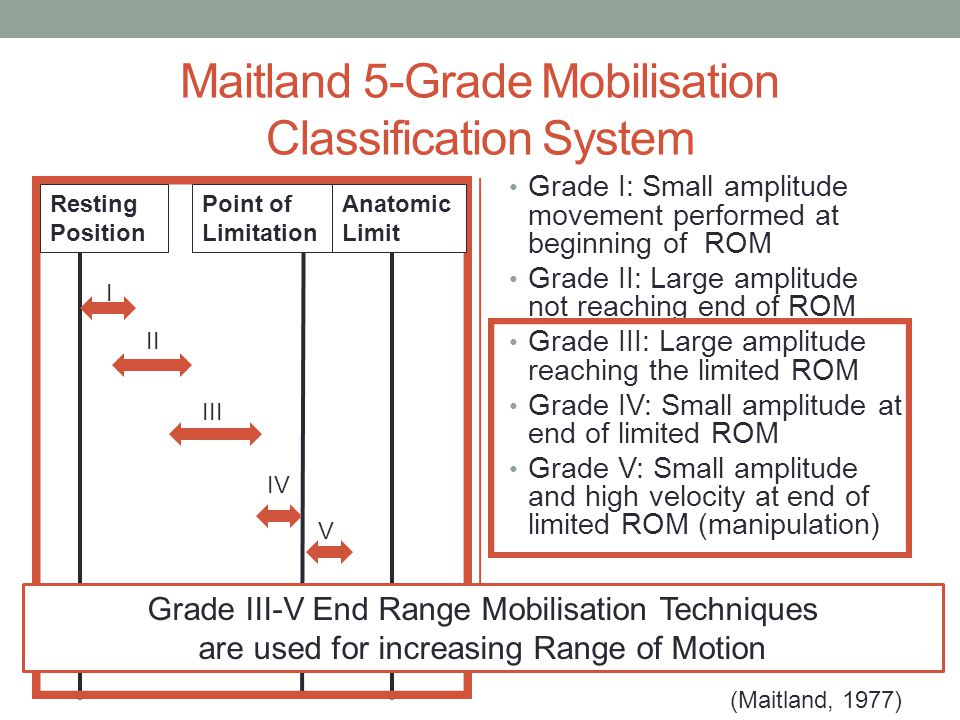 Maitland 5-Grade Mobilisation Classification System Grade I: Small amplitude movement performed at beginning of ROM Grade II: Large amplitude not reaching end of ROM Grade III: Large amplitude reaching the limited ROM Grade IV: Small amplitude at end of limited ROM Grade V: Small amplitude and high velocity at end of limited ROM (manipulation) (Maitland, 1977) Resting Position Point of Limitation Anatomic Limit I II III V IV Grade III-V End Range Mobilisation Techniques are used for increasing Range of Motion