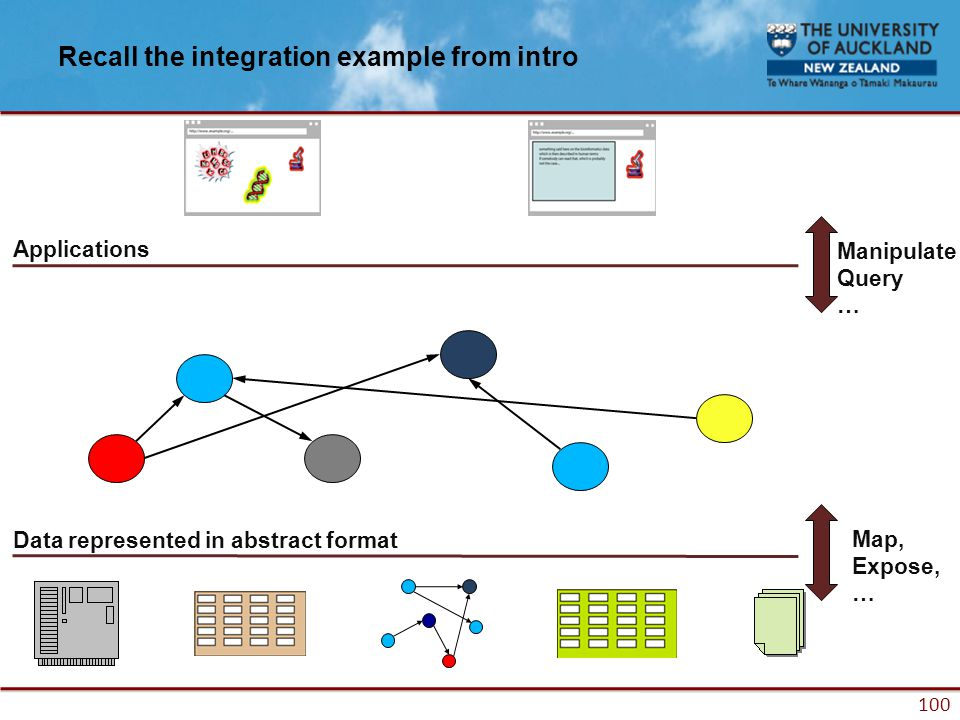 100 Recall the integration example from intro Data represented in abstract format Applications Map, Expose, … Manipulate Query …