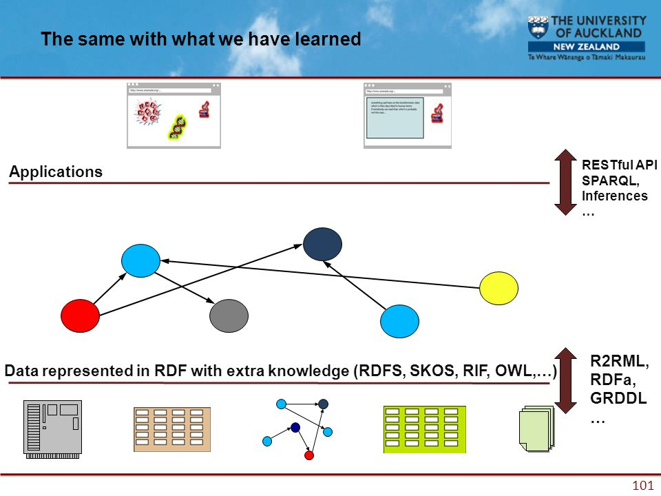 101 The same with what we have learned Applications RESTful API SPARQL, Inferences … Data represented in RDF with extra knowledge (RDFS, SKOS, RIF, OWL,…) R2RML, RDFa, GRDDL …