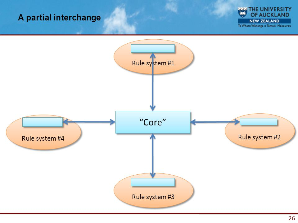 26 A partial interchange Core Rule system #4 Rule system #3 Rule system #2 Rule system #1