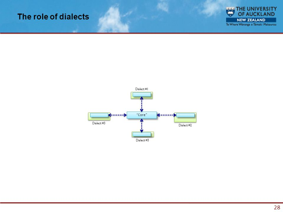 28 The role of dialects Core Dialect #3 Dialect #2 Dialect #1