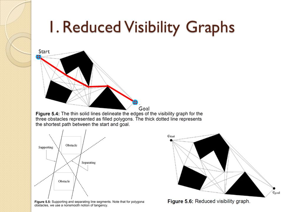 Start Goal 1. Reduced Visibility Graphs