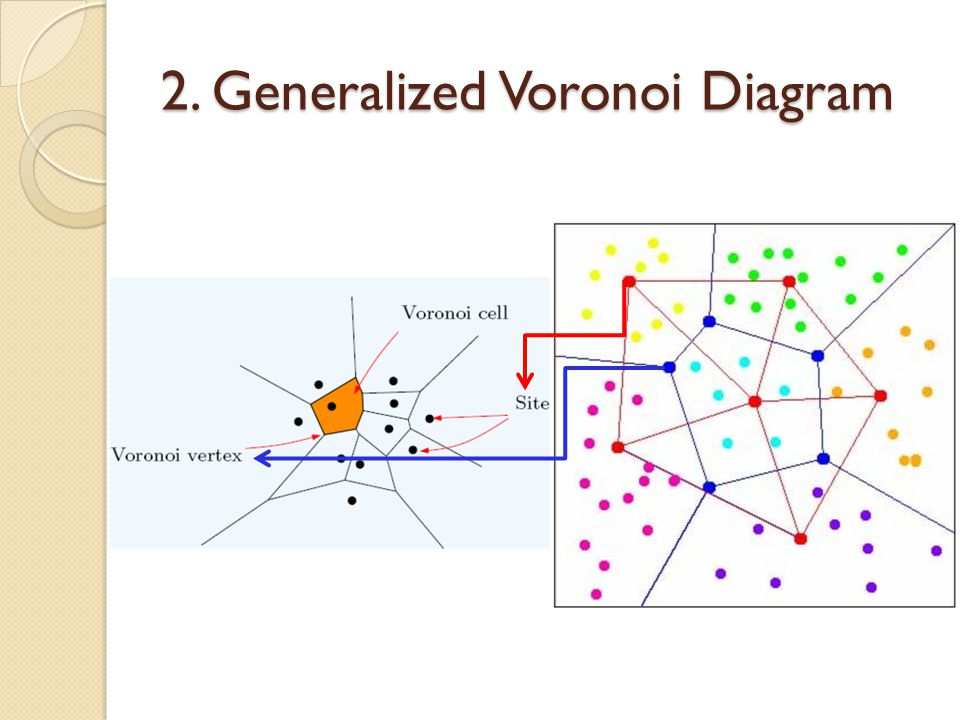 2. Generalized Voronoi Diagram
