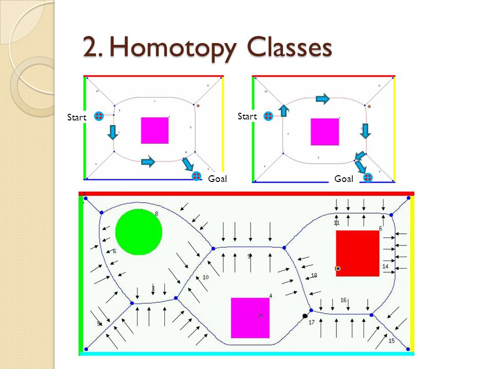 2. Homotopy Classes Start Goal Start Goal