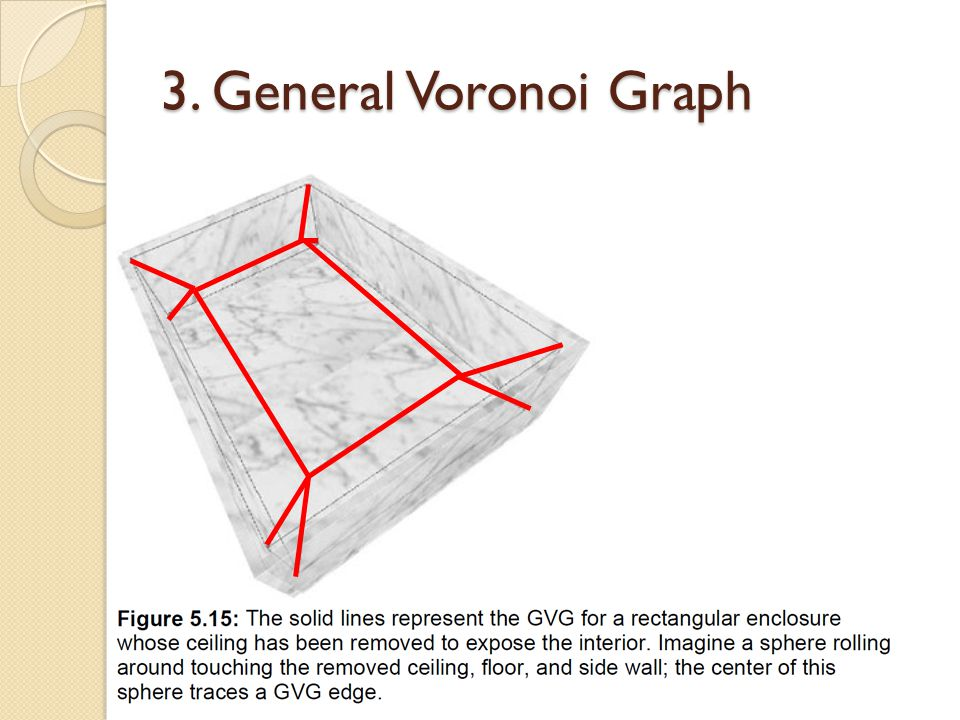 3. General Voronoi Graph
