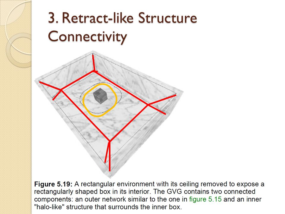 3. Retract-like Structure Connectivity