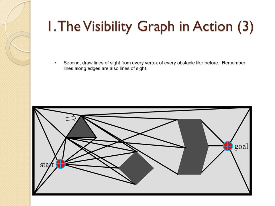 1. The Visibility Graph in Action (3)