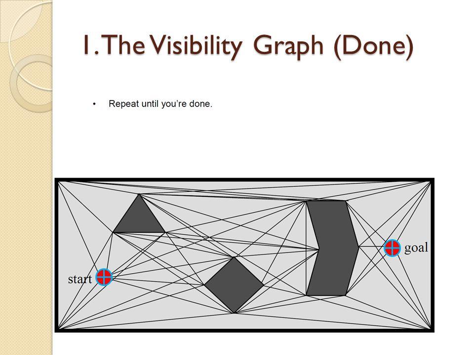 Start Goal 1. Reduced Visibility Graphs